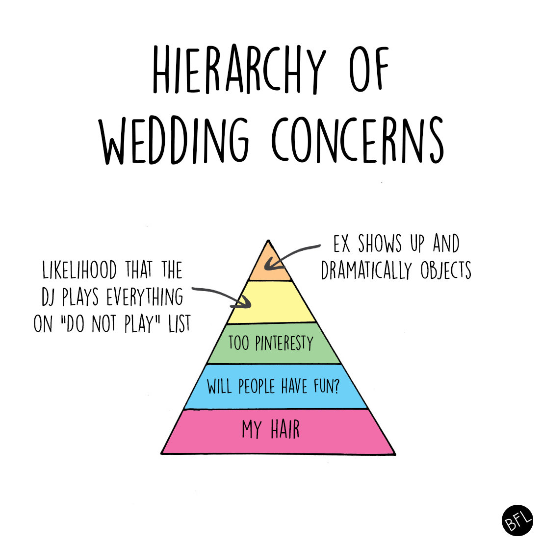 13 charts that perfectly sum up the reality of planning a for What to know about planning a wedding